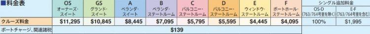 OS GS A B C D E F オーナーズ・ スイート グランド・ スイート ベランダ・ スイート ベランダ・ ステートルーム バルコニー・ ステートルーム バルコニー・ ステートルーム ウィンドウ・ ステートルーム ポートホール・ ステートルーム クルーズ料金 $11,295 $10,845 $8,445 $7,095 $5,795 $5,595 $4,445 $4,095 ポートチャージ、関連諸税 $139