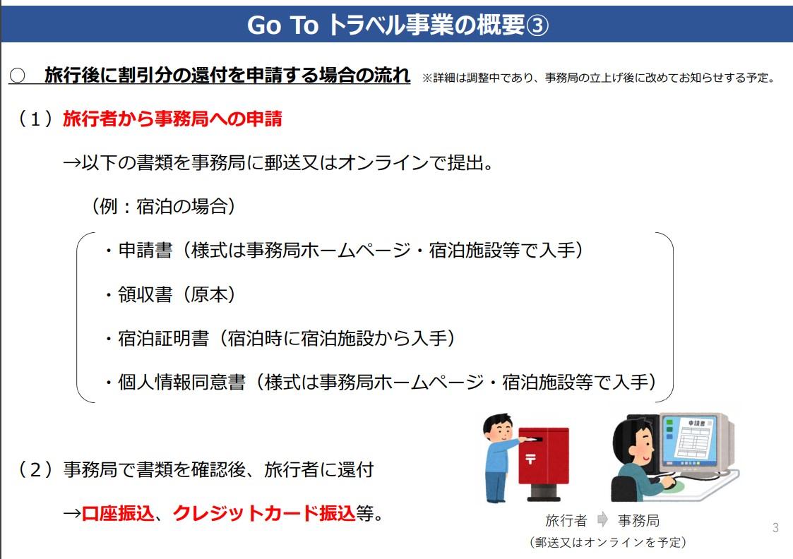 Go To トラベル 申請方法